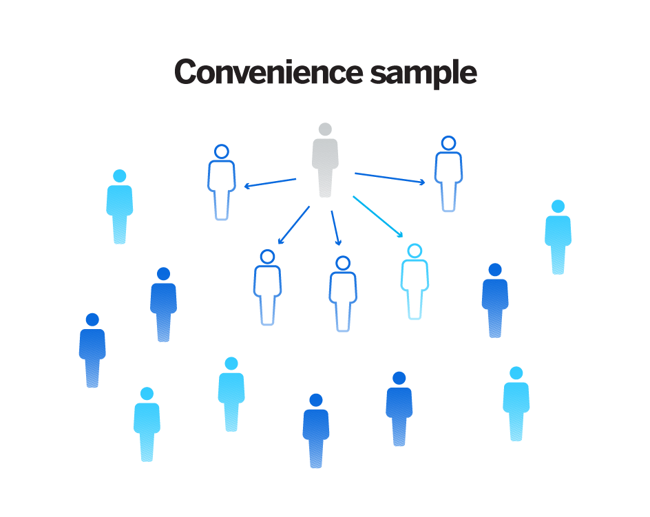 Non probability sampling - convenience sampling