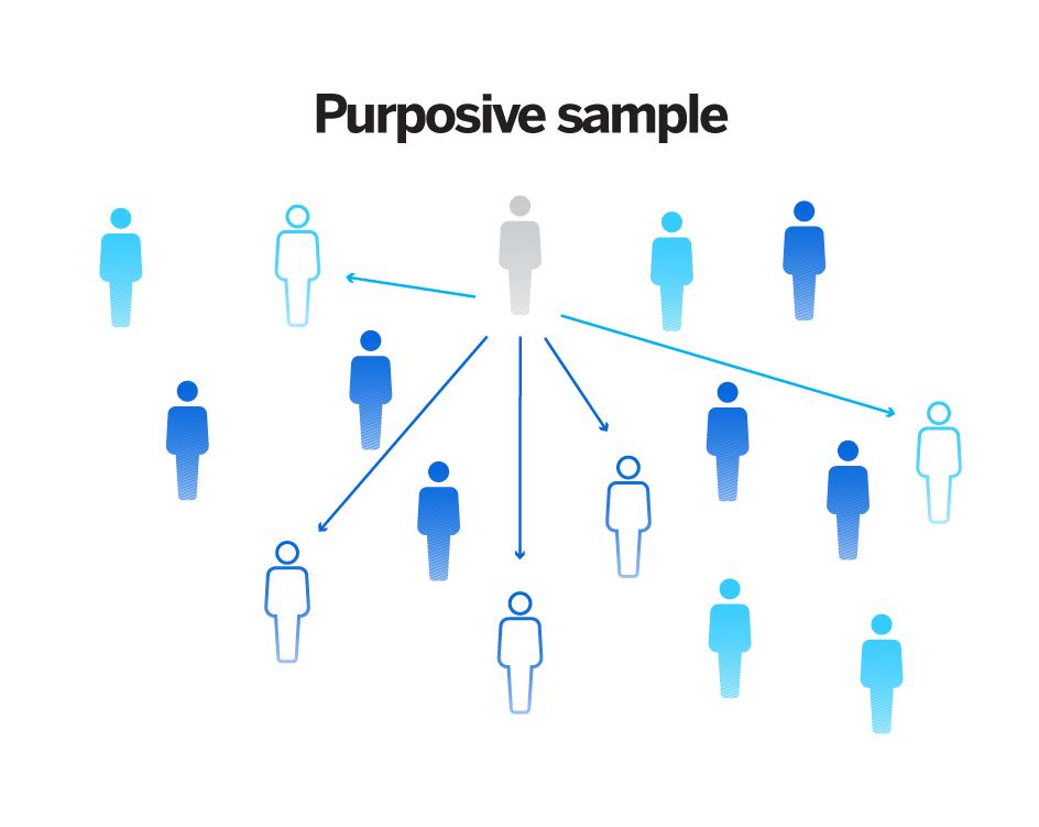 Non probability sampling - purposive sampling