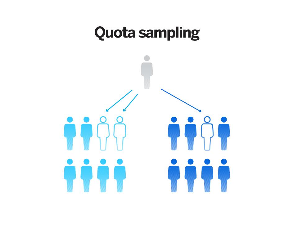 Non probability sampling - quota sampling