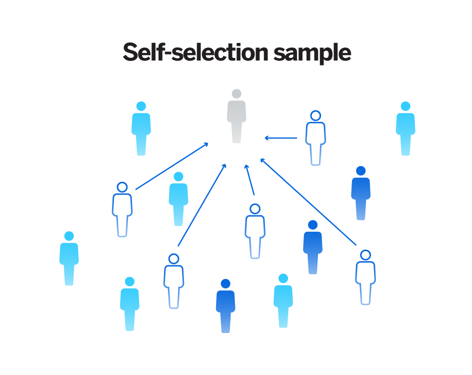 Non probability sampling - self-selection sampling