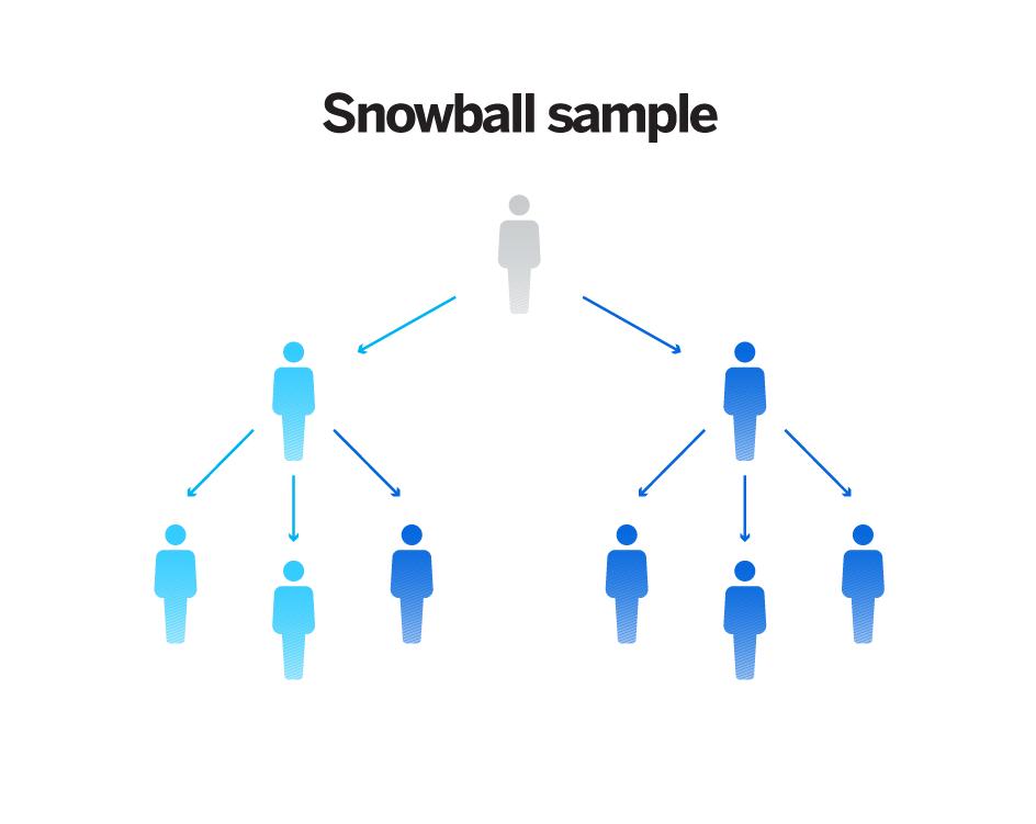 Non probability sampling - snowball sampling
