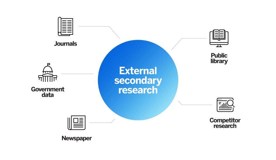 External secondary research methods