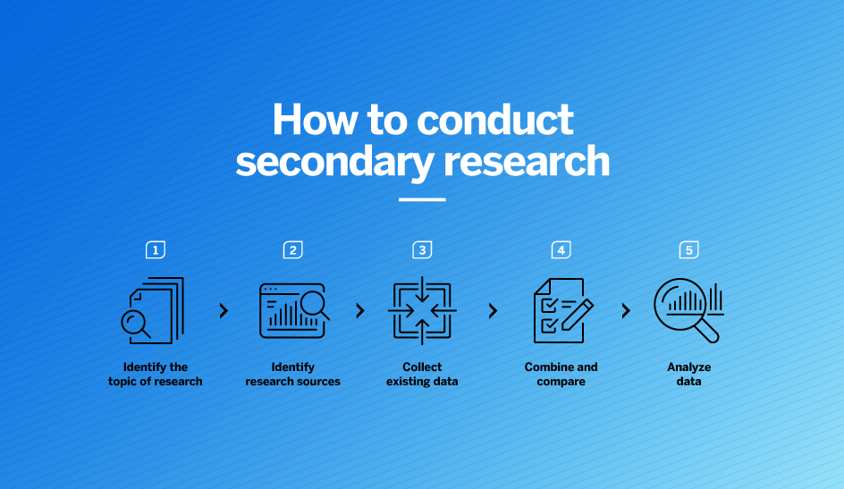 steps to conduct secondary research