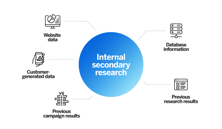Internal secondary research methods