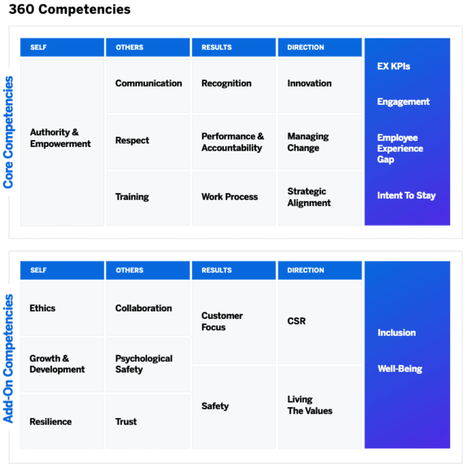 360 review competencies - competency table