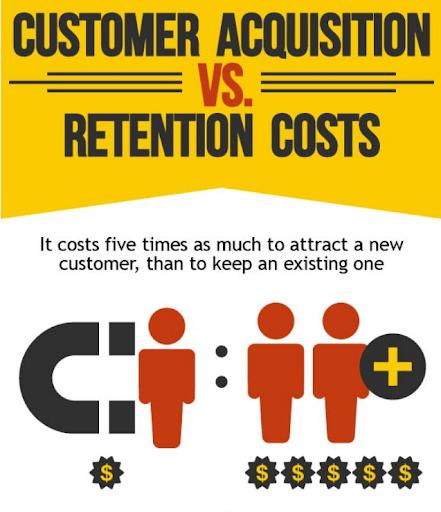 customer acquisition vs. retention costs