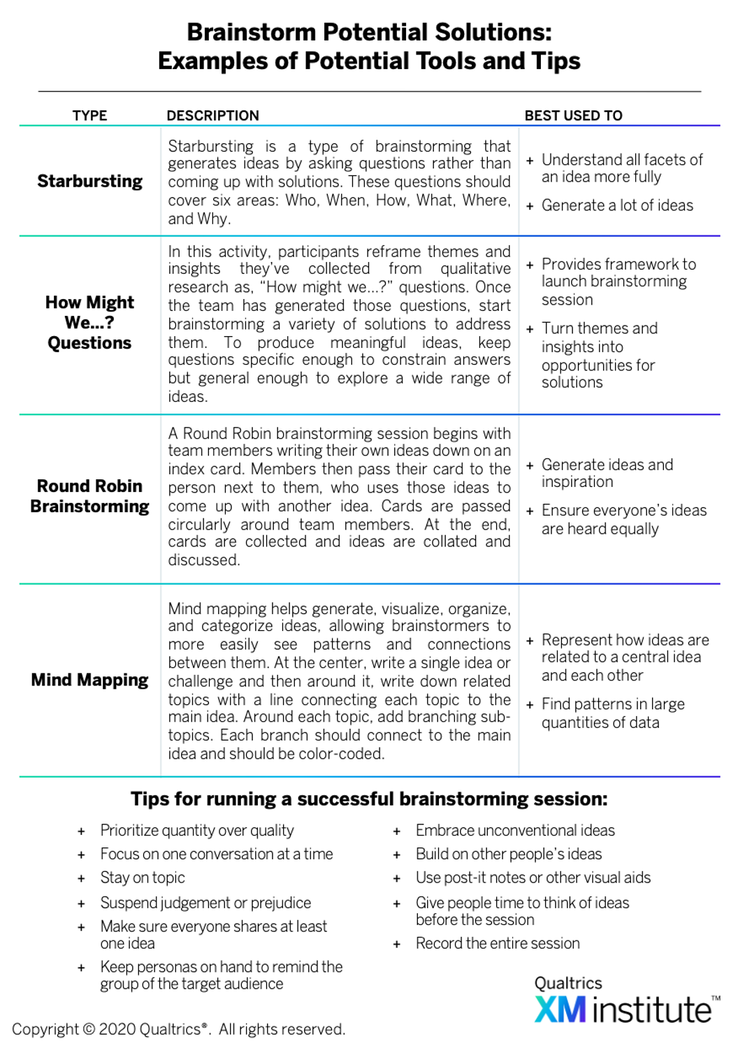 Figure 6: Brainstorm Potential Solutions: Examples of Potential Tools and Tips