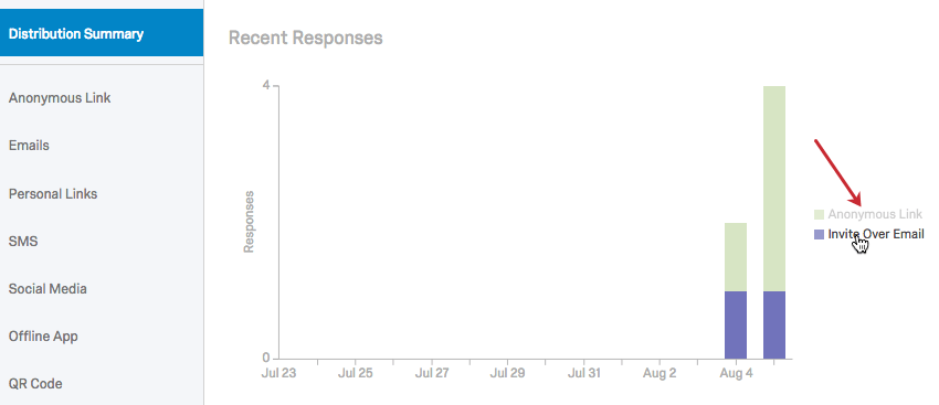 Breakdown of response type in Recent Responses graph (Email vs. Anonymous link)