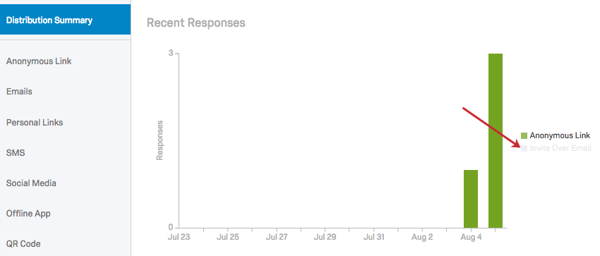 Anonymous Link is clicked in the Recent Responses graph legend