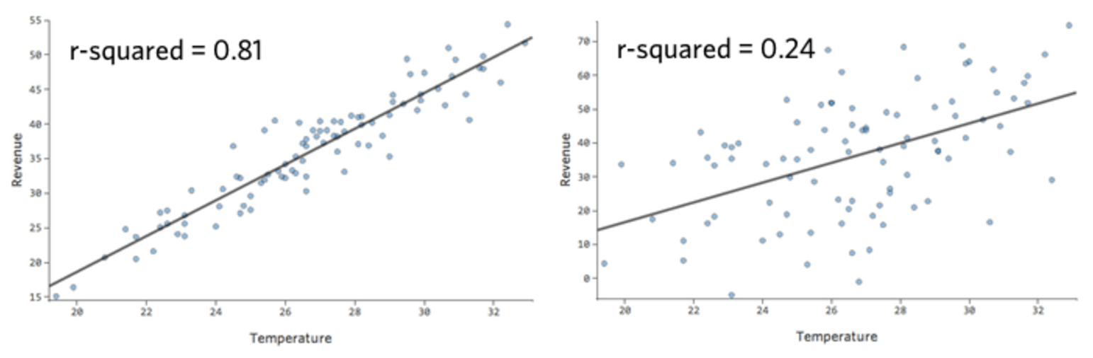 Interpreting Residual Plots to Improve Your Regression