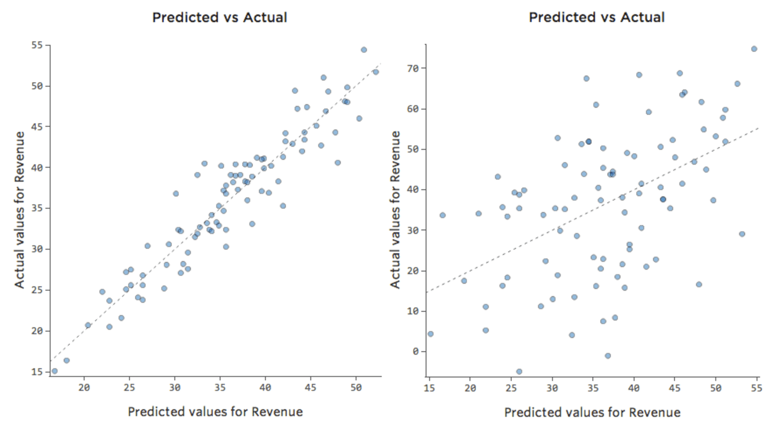 Interpreting Residual Plots to Improve Your Regression - Qualtrics