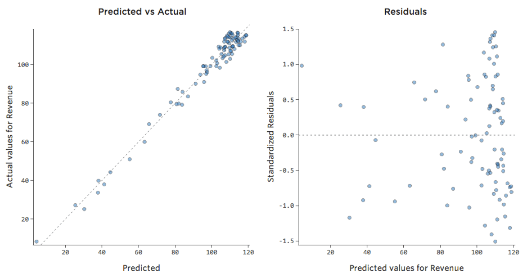 Interpreting Residual Plots To Improve Your Regression Qualtrics Support