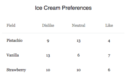 Ice Cream Preferences table with a column for field (ice cream type), dislike, neutral, and like