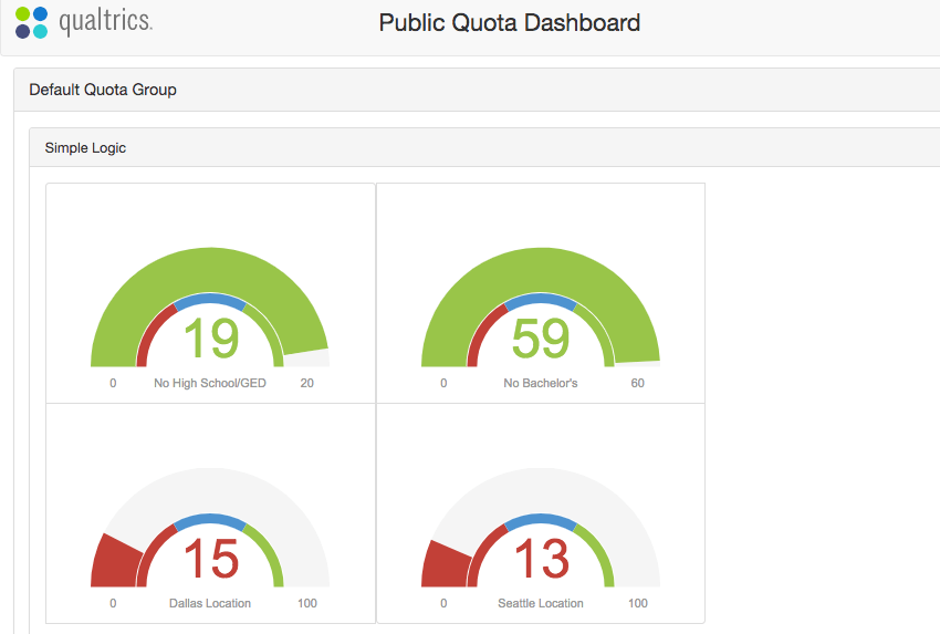 A public quota dashboard as a series of gauge charts