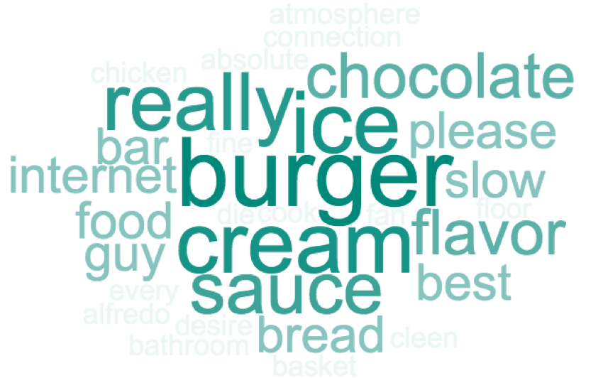 word cloud with green font