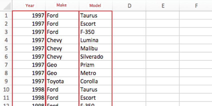 CSV where the columns do not have headers. The first is for years, the second for makes, ad the third for models