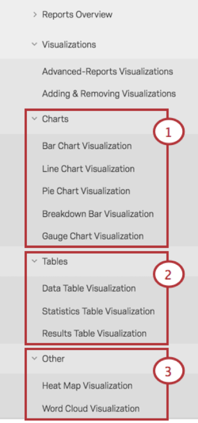 Support site menu with Visualization categories highlighted