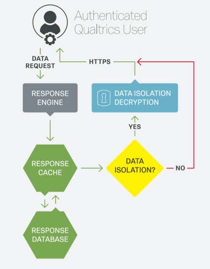 A flow chart depicting the encryption of data access