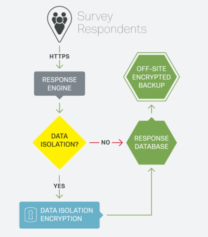 A flow chart depicting the encryption of data collection