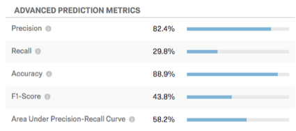 Advanced Prediction Metrics table. Metrics to the left with bars showing percentages on the right