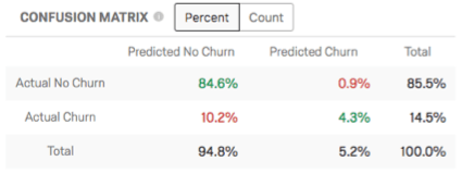 Confusion Matrix table. Predicted no churn, predicted churn, and total along the top. Actual no churn, actual churn, total along the left. Percentages highlighted in green and red