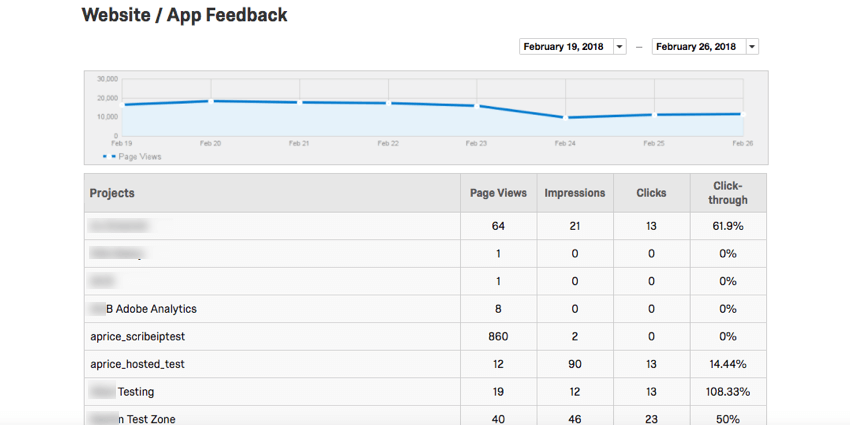 A section titled Website / App Feedback with a blue graph above columns of data