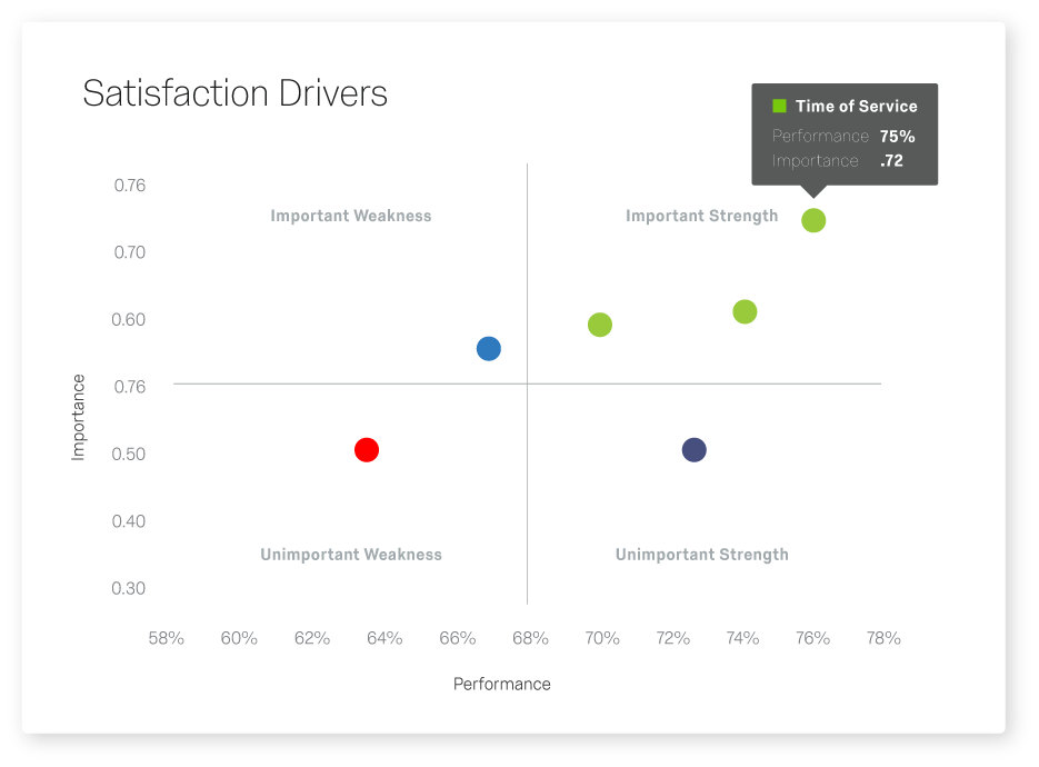 Qualtrics Drivers IQ Report - Customer Satisfaction Drivers