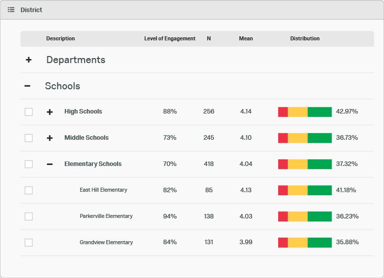 Student & Faculty Insights Platform | Qualtrics