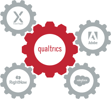 Online Survey Software Tools and Solutions | Qualtrics
